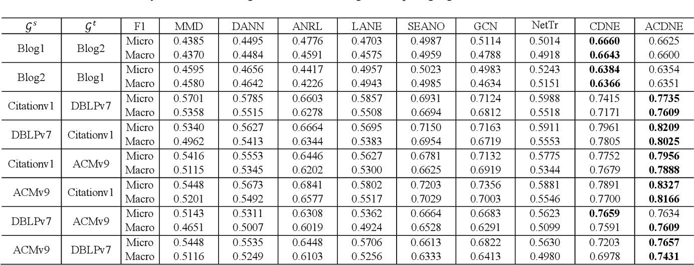 Figure 3 for Adversarial Deep Network Embedding for Cross-network Node Classification