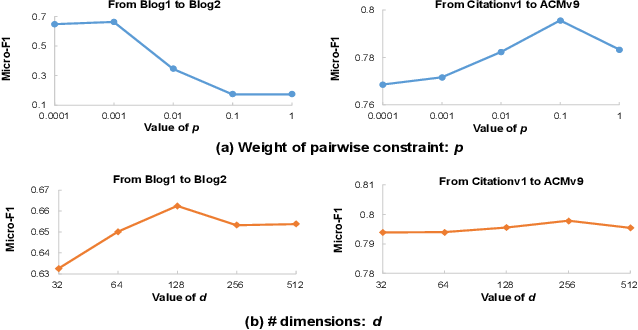 Figure 4 for Adversarial Deep Network Embedding for Cross-network Node Classification