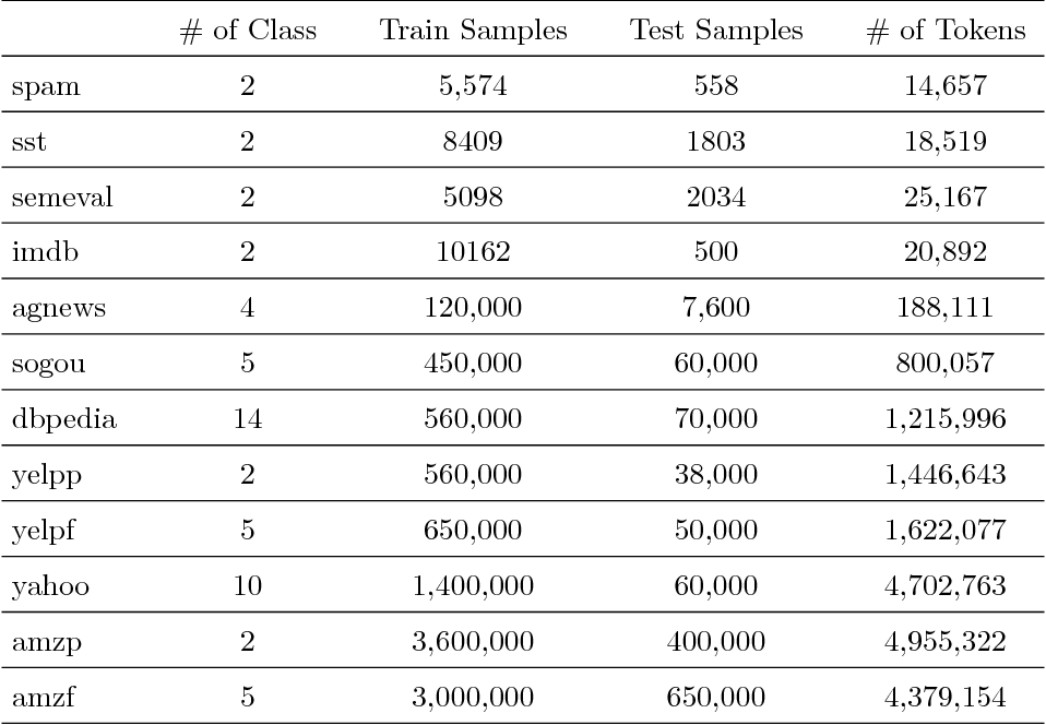 Figure 3 for Tree-structured multi-stage principal component analysis (TMPCA): theory and applications