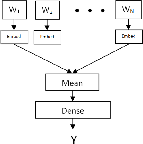 Figure 2 for Tree-structured multi-stage principal component analysis (TMPCA): theory and applications
