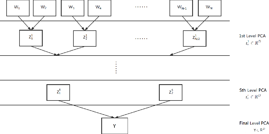 Figure 4 for Tree-structured multi-stage principal component analysis (TMPCA): theory and applications