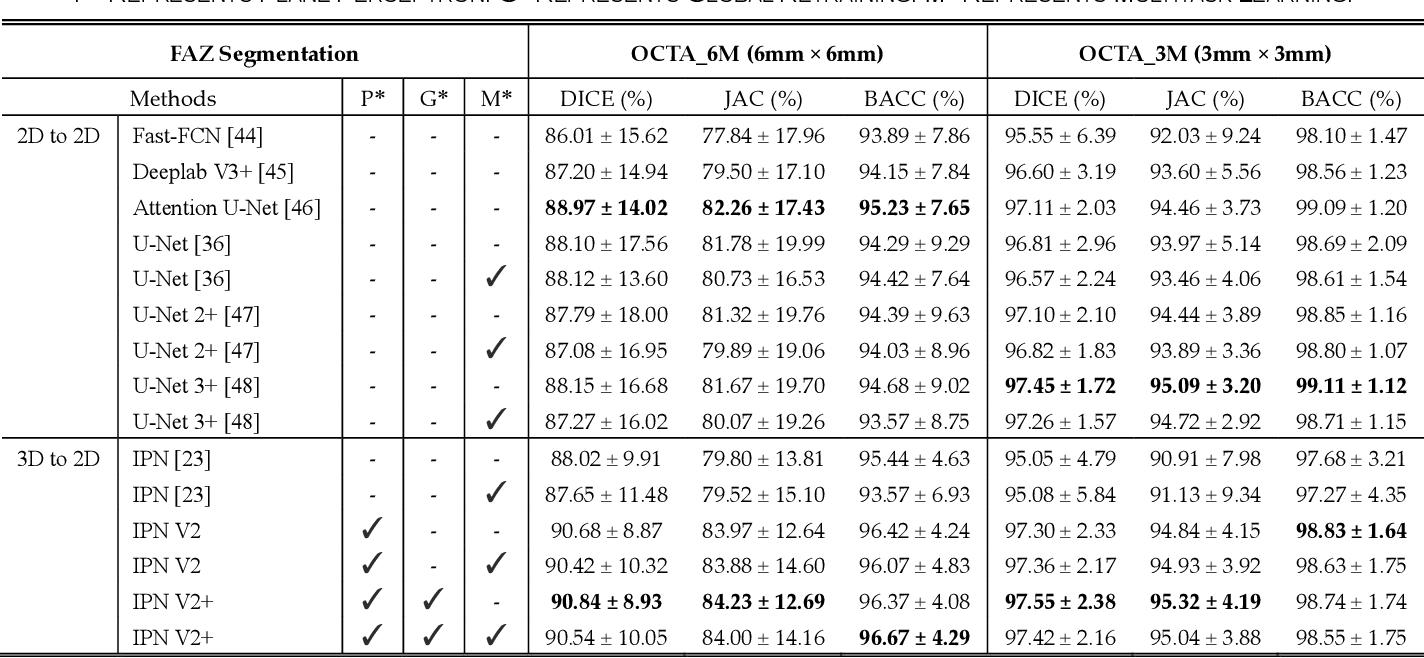Figure 4 for IPN-V2 and OCTA-500: Methodology and Dataset for Retinal Image Segmentation
