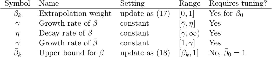 Figure 3 for Accelerating Block Coordinate Descent for Nonnegative Tensor Factorization
