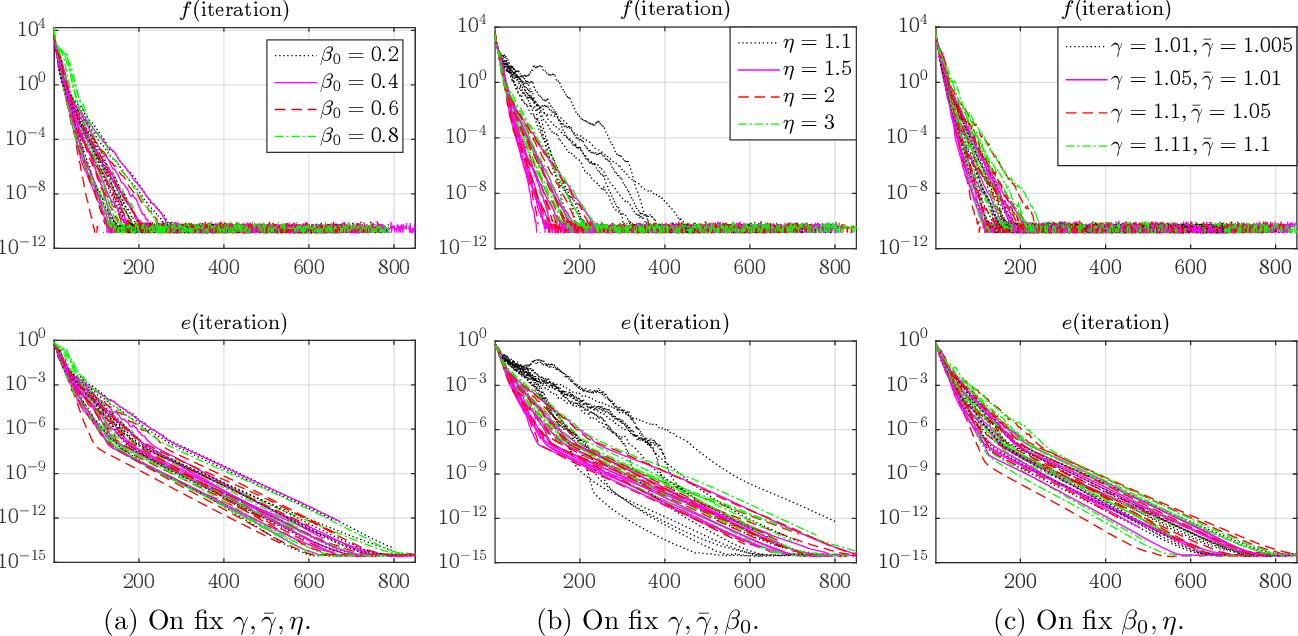 Figure 2 for Accelerating Block Coordinate Descent for Nonnegative Tensor Factorization