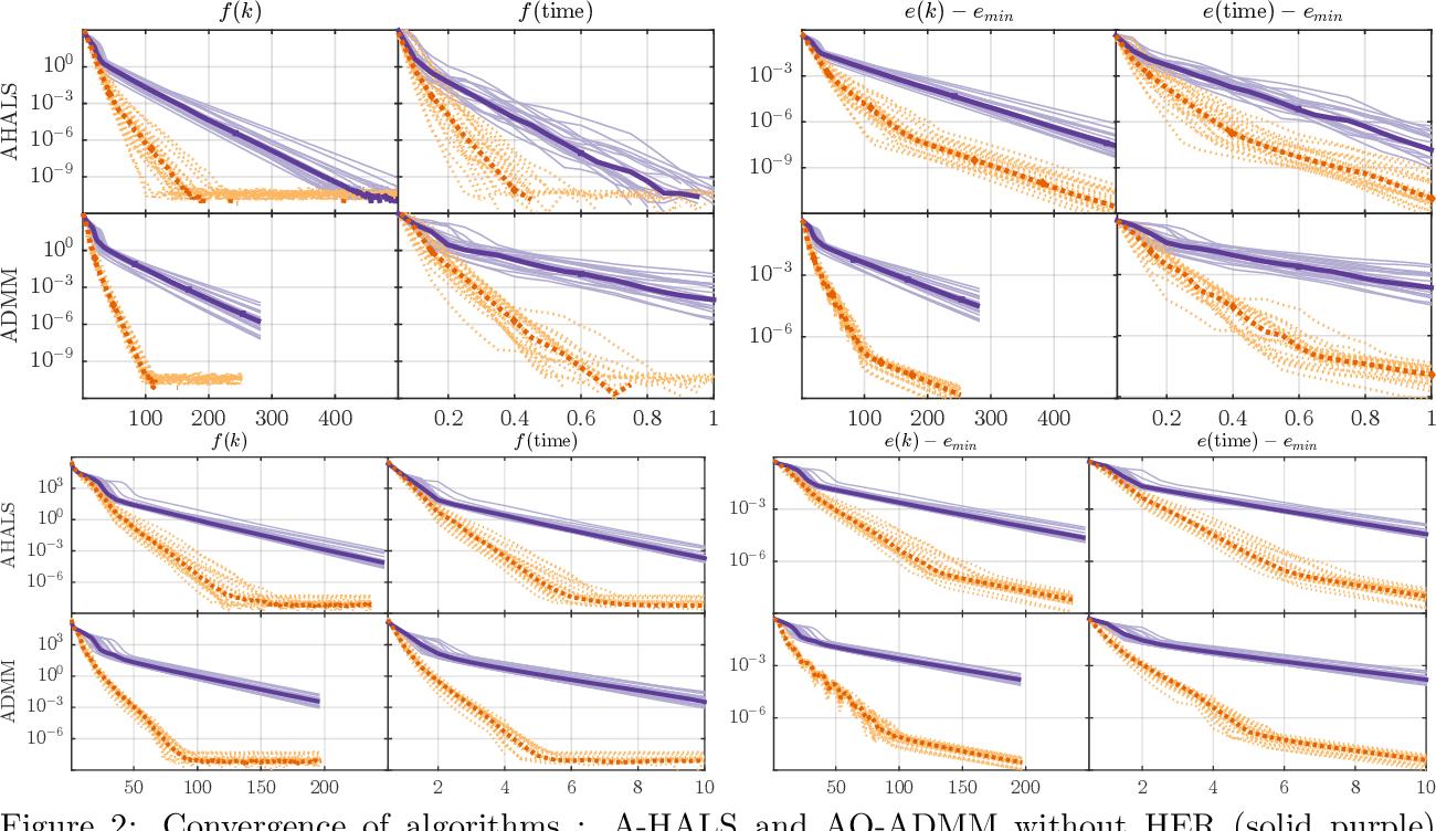 Figure 4 for Accelerating Block Coordinate Descent for Nonnegative Tensor Factorization
