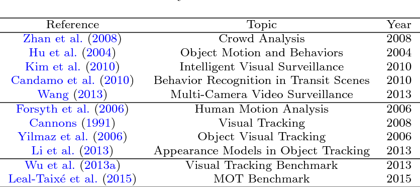 Figure 1 for Multiple Object Tracking: A Literature Review