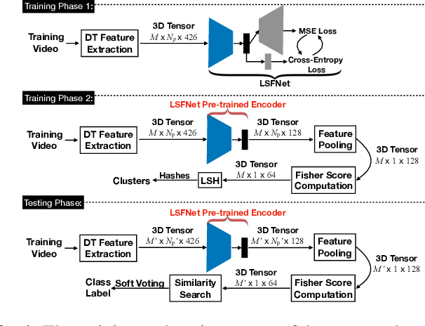 Figure 1 for Loss Switching Fusion with Similarity Search for Video Classification