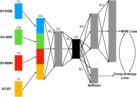 Figure 3 for Loss Switching Fusion with Similarity Search for Video Classification