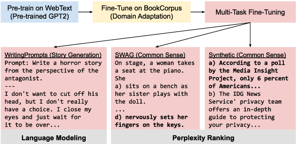 Figure 1 for Improving Neural Story Generation by Targeted Common Sense Grounding