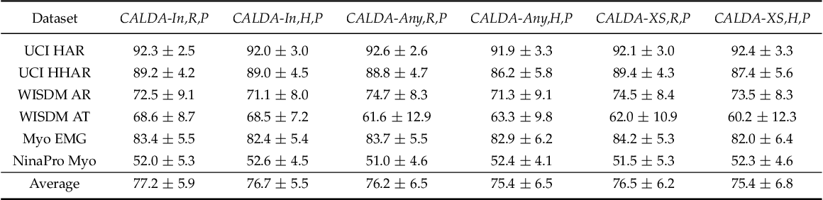 Figure 2 for CALDA: Improving Multi-Source Time Series Domain Adaptation with Contrastive Adversarial Learning