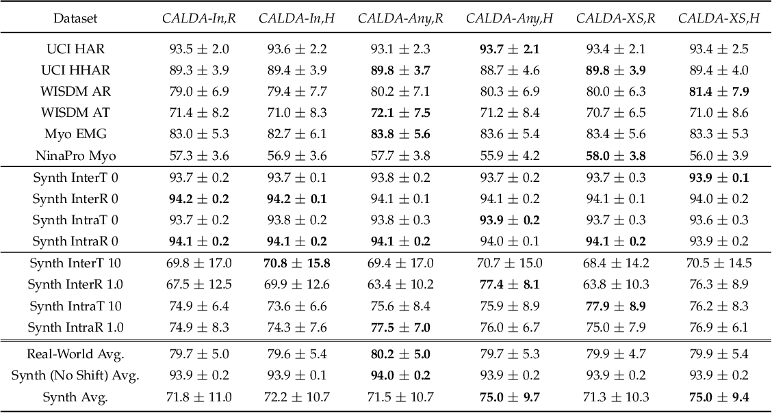 Figure 4 for CALDA: Improving Multi-Source Time Series Domain Adaptation with Contrastive Adversarial Learning