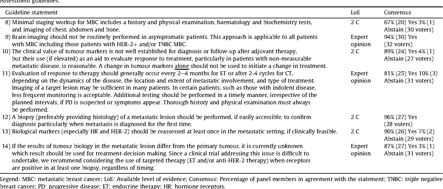 Table 10 From International Consensus Guidelines For Advanced Breast