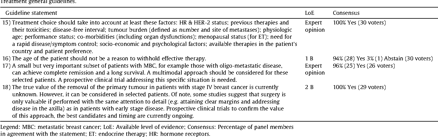 Table 4 From International Consensus Guidelines For Advanced Breast