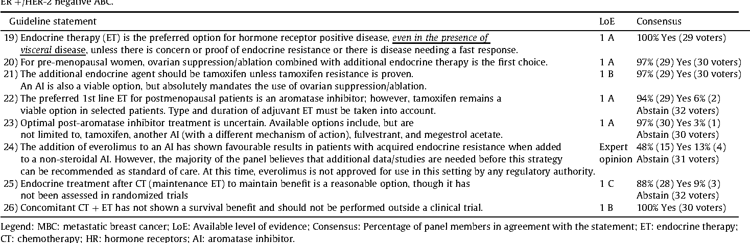 Table 5 From International Consensus Guidelines For Advanced Breast