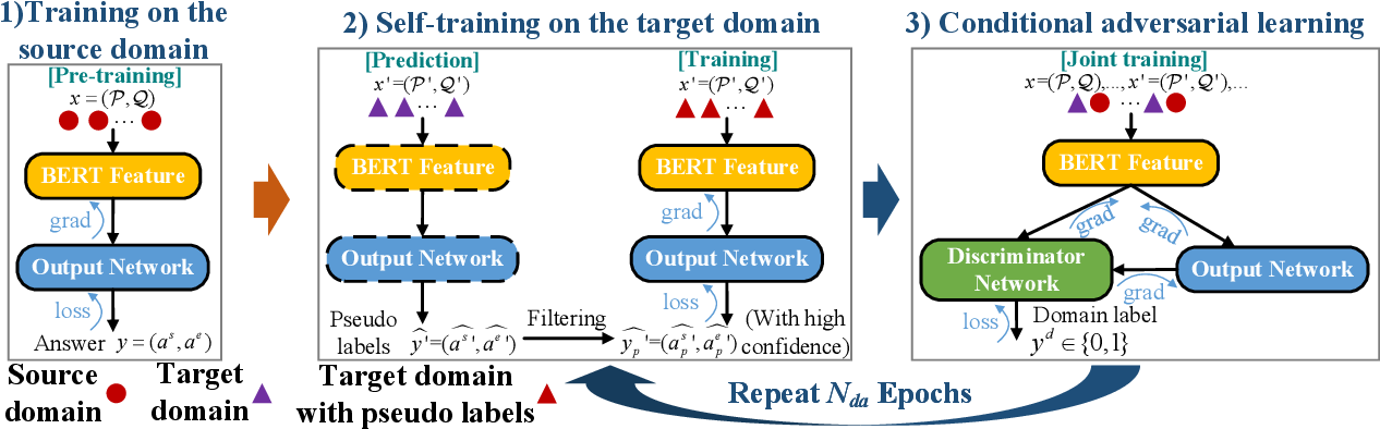 Figure 1 for Unsupervised Domain Adaptation on Reading Comprehension