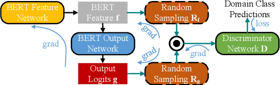 Figure 3 for Unsupervised Domain Adaptation on Reading Comprehension