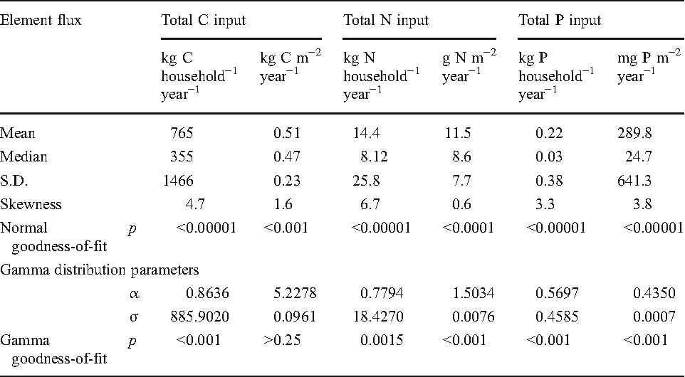 Table 2 Main statistical parameters describing distributions of total carbon, nitrogen, and phosphorus input fluxes through 360 household landscapes, expressed on a per household and on an areal basis