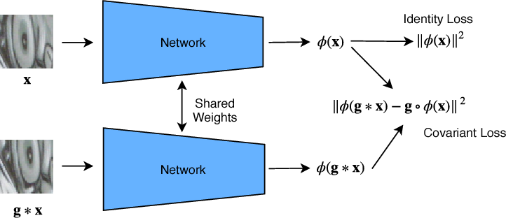 Figure 1 for An Improved Learning Framework for Covariant Local Feature Detection