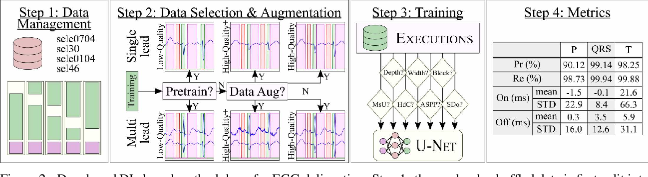 Figure 3 for ECG-DelNet: Delineation of Ambulatory Electrocardiograms with Mixed Quality Labeling Using Neural Networks