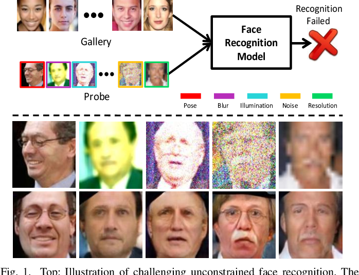 Figure 1 for Joint Face Image Restoration and Frontalization for Recognition