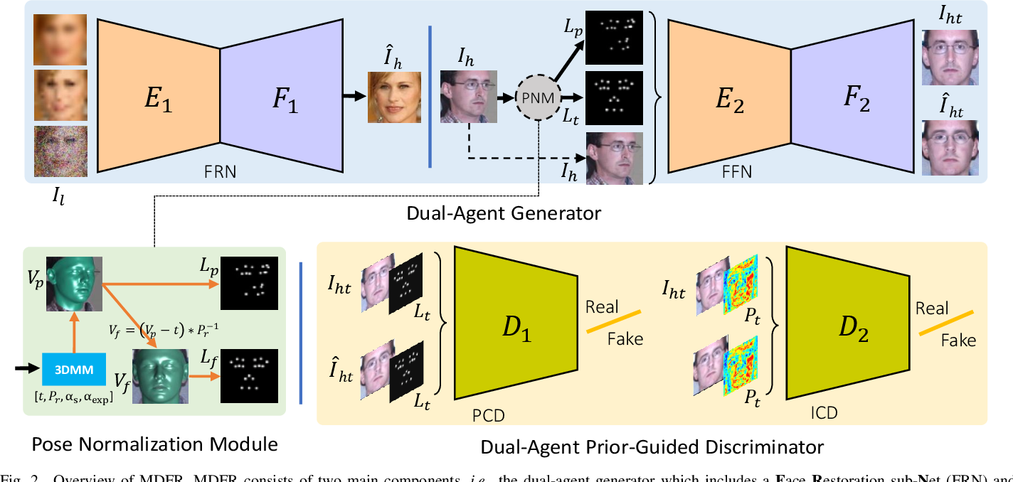 Figure 2 for Joint Face Image Restoration and Frontalization for Recognition