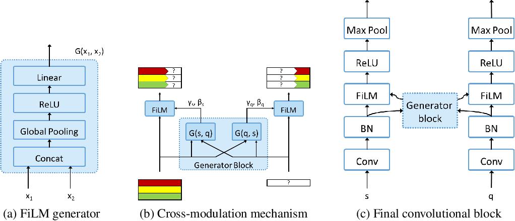 Figure 1 for Cross-Modulation Networks for Few-Shot Learning