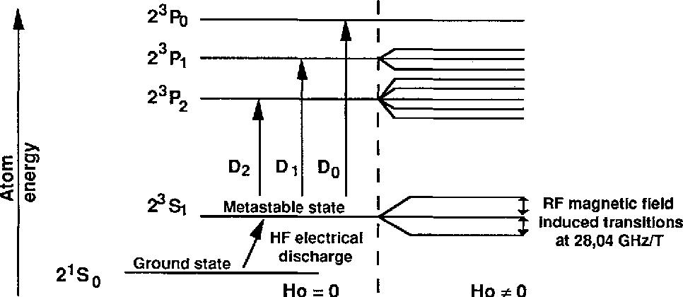 Figure 1: Helium 4 energy levels