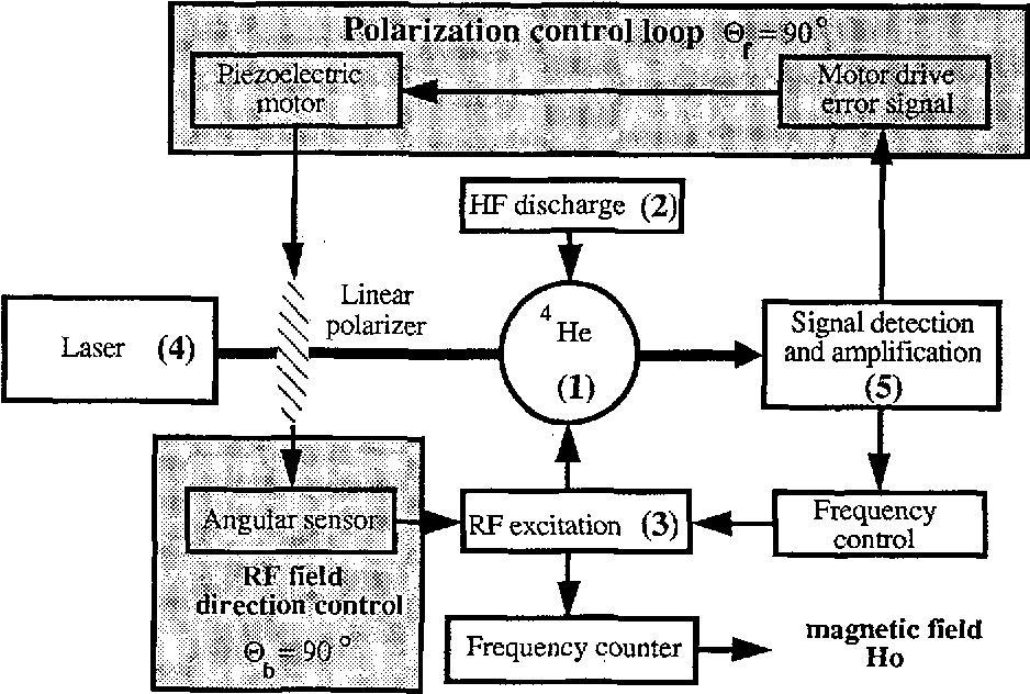 Figure 2 : Isotropic hefium magnetometer structure