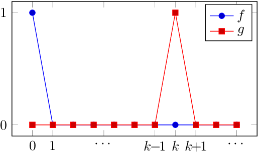 Figure 1 for Free Lunch for Optimisation under the Universal Distribution