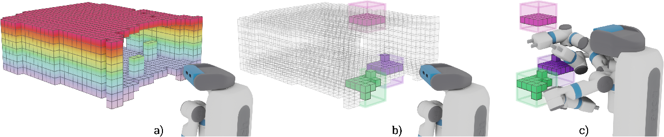 Figure 3 for Learning Sampling Distributions Using Local 3D Workspace Decompositions for Motion Planning in High Dimensions