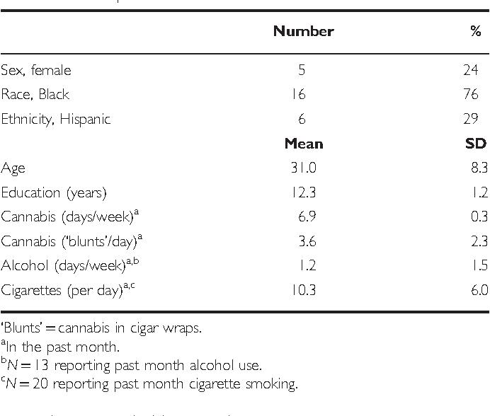 Table 1 Participant Characteristics