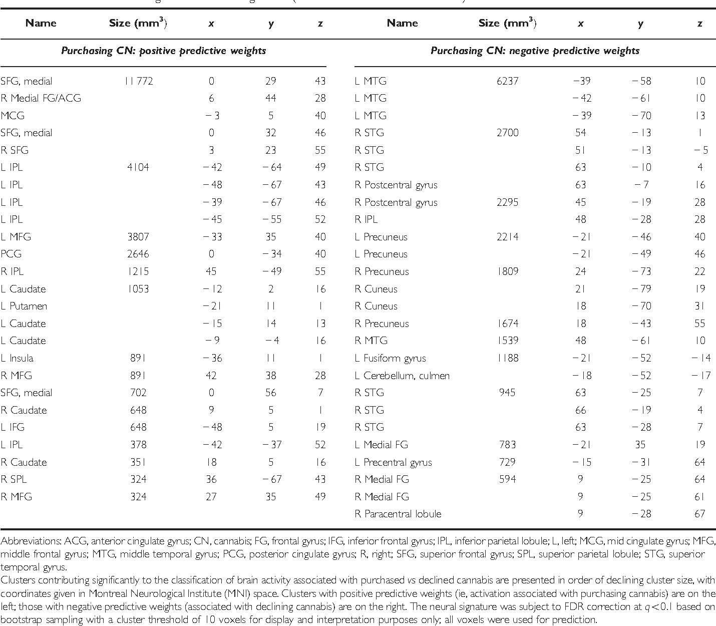 Table 2 Clusters Contributing to the Neural Signature (Purchased vs Declined Cannabis)