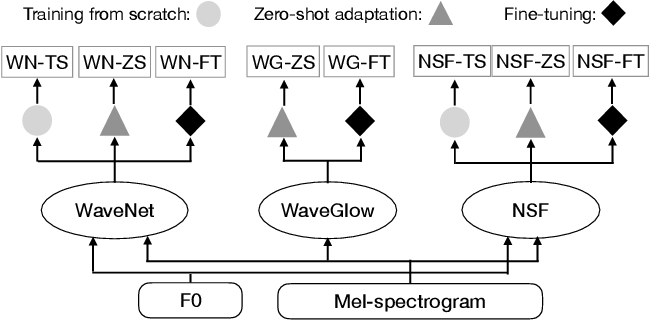 Figure 2 for Transferring neural speech waveform synthesizers to musical instrument sounds generation