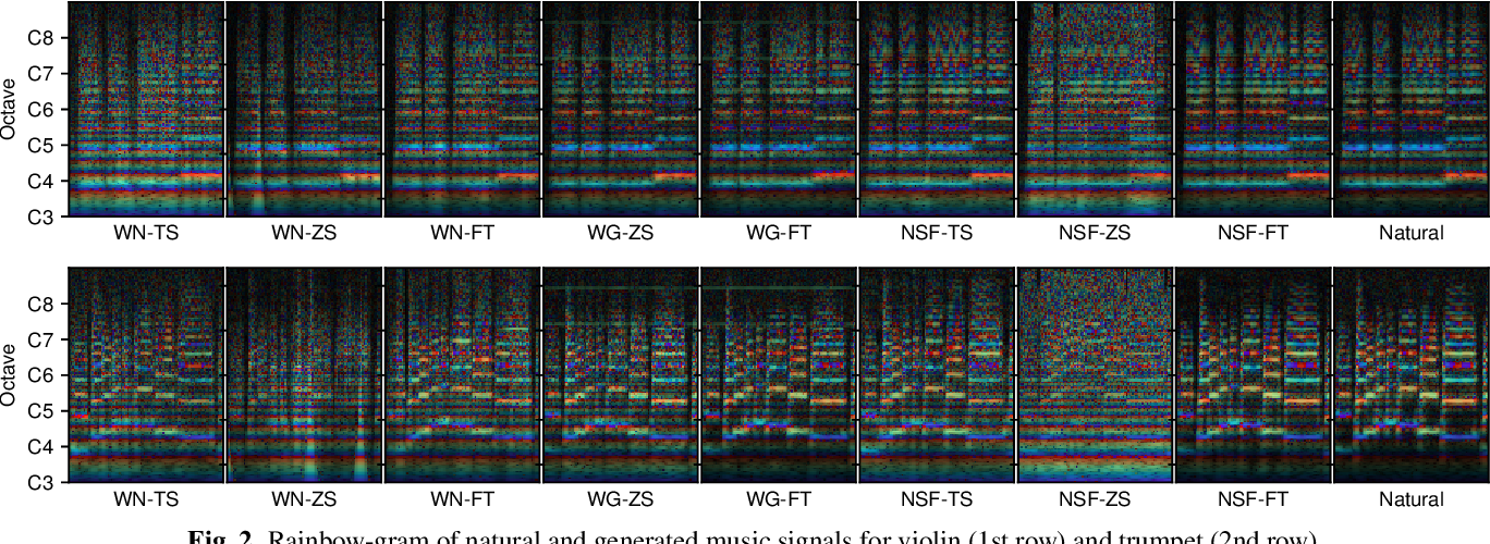 Figure 3 for Transferring neural speech waveform synthesizers to musical instrument sounds generation