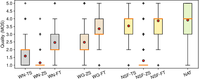 Figure 4 for Transferring neural speech waveform synthesizers to musical instrument sounds generation