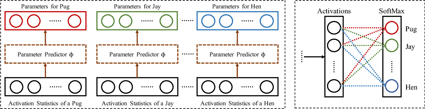 Figure 4 for Few-Shot Image Recognition by Predicting Parameters from Activations
