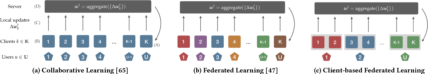 Figure 2 for Understanding and Controlling User Linkability in Decentralized Learning