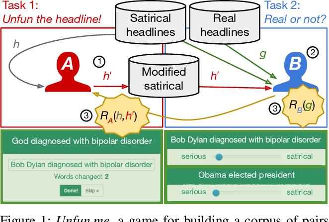 """Figure 1 for Reverse-Engineering Satire, or """"Paper on Computational Humor Accepted Despite Making Serious Advances"""""""
