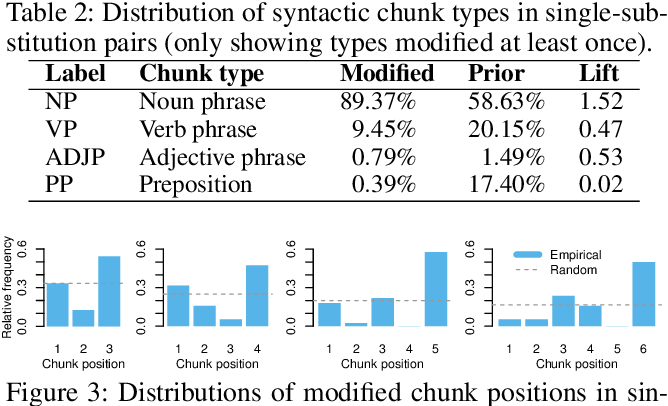 """Figure 4 for Reverse-Engineering Satire, or """"Paper on Computational Humor Accepted Despite Making Serious Advances"""""""