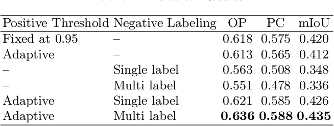 Figure 4 for Negative Pseudo Labeling using Class Proportion for Semantic Segmentation in Pathology