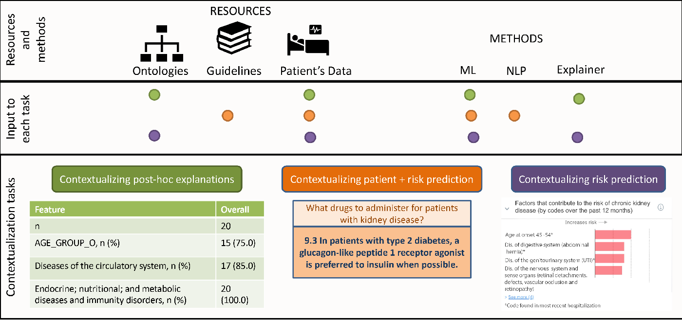 Figure 3 for Leveraging Clinical Context for User-Centered Explainability: A Diabetes Use Case