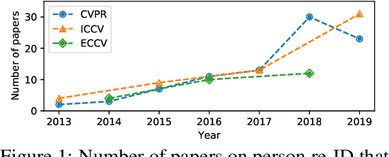 Figure 1 for Torchreid: A Library for Deep Learning Person Re-Identification in Pytorch