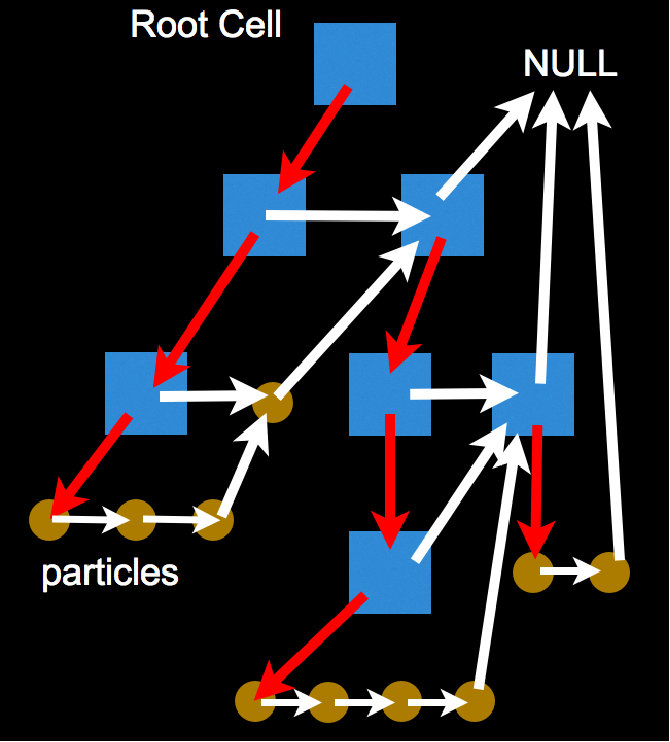 PDF] Astrophysical Particle Simulations on Heterogeneous CPU-GPU