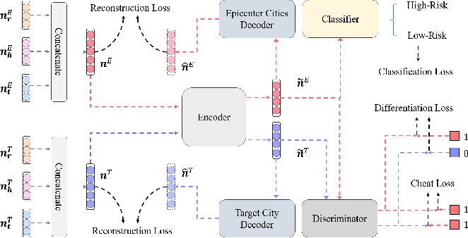 Figure 3 for C-Watcher: A Framework for Early Detection of High-Risk Neighborhoods Ahead of COVID-19 Outbreak
