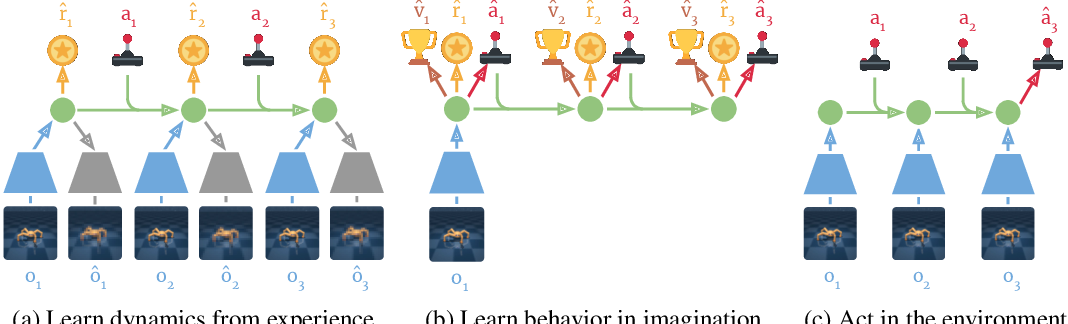 Figure 2 for Dream to Control: Learning Behaviors by Latent Imagination