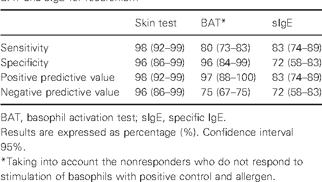 The Value Of Correct Diagnosis >> Table 1 From Allergy To Rocuronium From Clinical Suspicion To