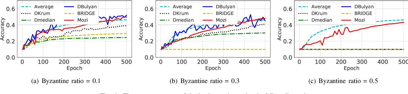 Figure 4 for Towards Byzantine-resilient Learning in Decentralized Systems