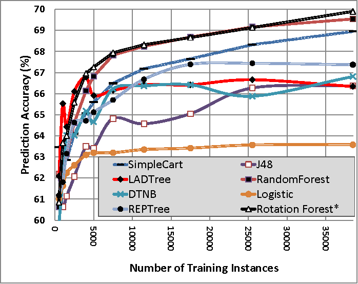 Figure 2 for Selecting Near-Optimal Learners via Incremental Data Allocation