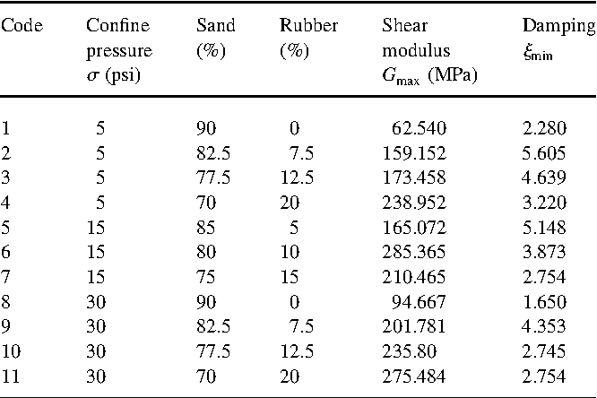 Data Generation For Shear Modulus And Damping Ratio In Reinforced