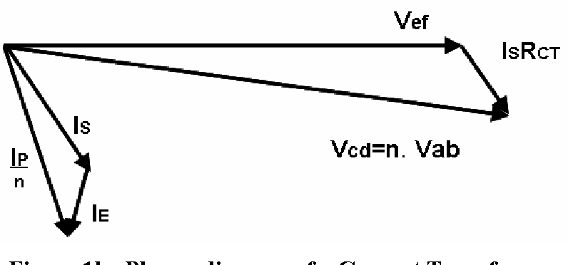 phasor diagram of a current transformer